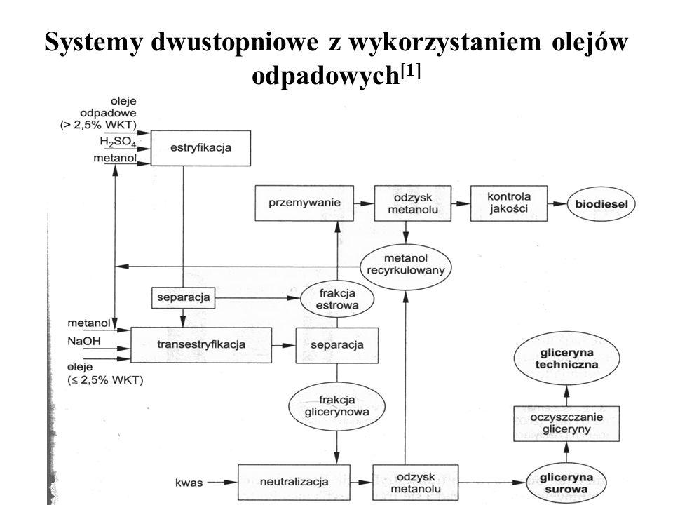 Systemy dwustopniowe z wykorzystaniem olejów odpadowych[1]
